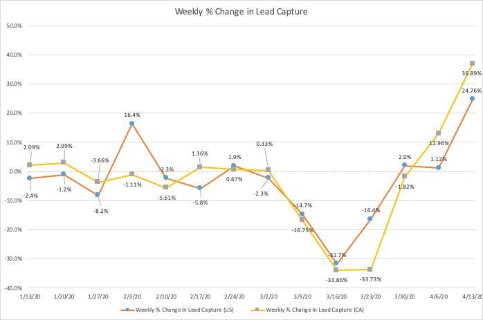 Week by week lead volume changes in US and Canada during COVID-19 period